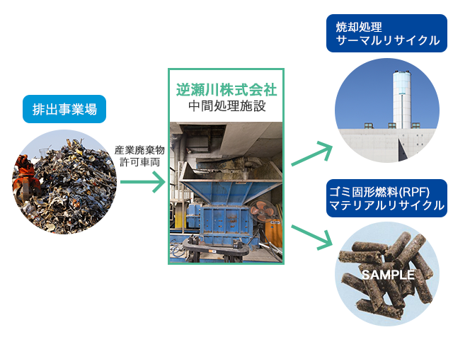 産業廃棄物のリサイクル